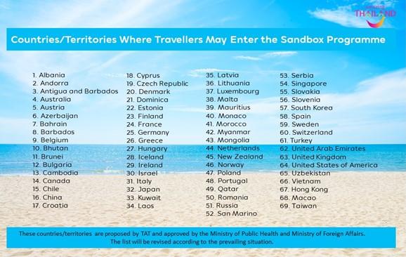 liste pays Sandbox